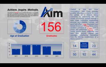 156 AIM Court Graduates